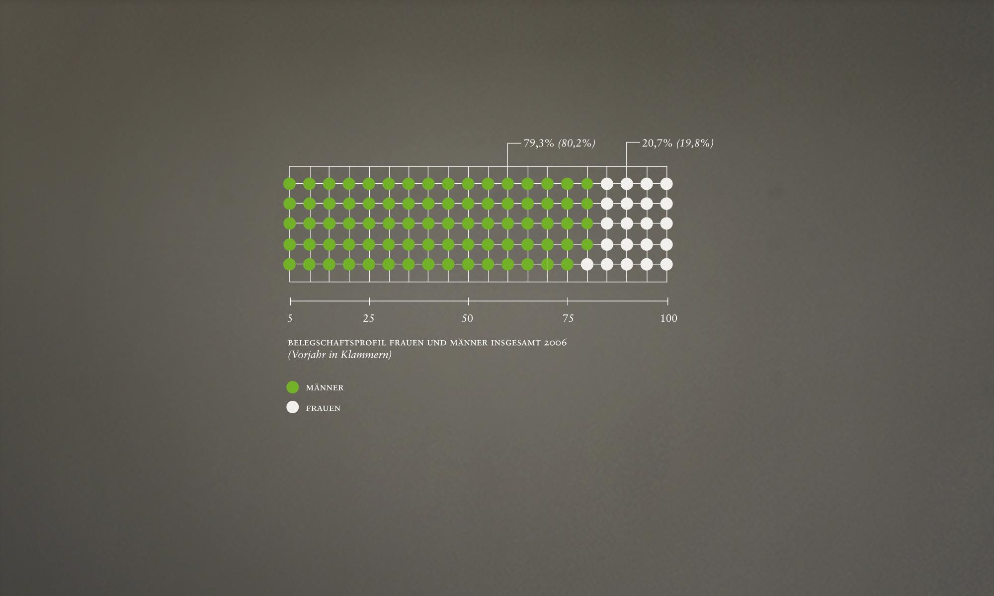 SLIDER-Infografik-3-Nachhaltigkeitsberich-BASF-Wertblick