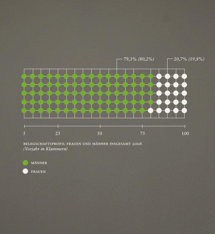 THUMBNAILS-Infografik-BASF-Wertblick